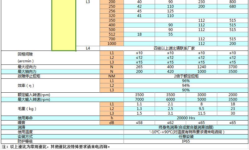 上海权立ZE行星减速机参数图