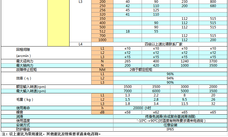 上海权立ZF行星减速机参数图